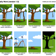 How projects really work.